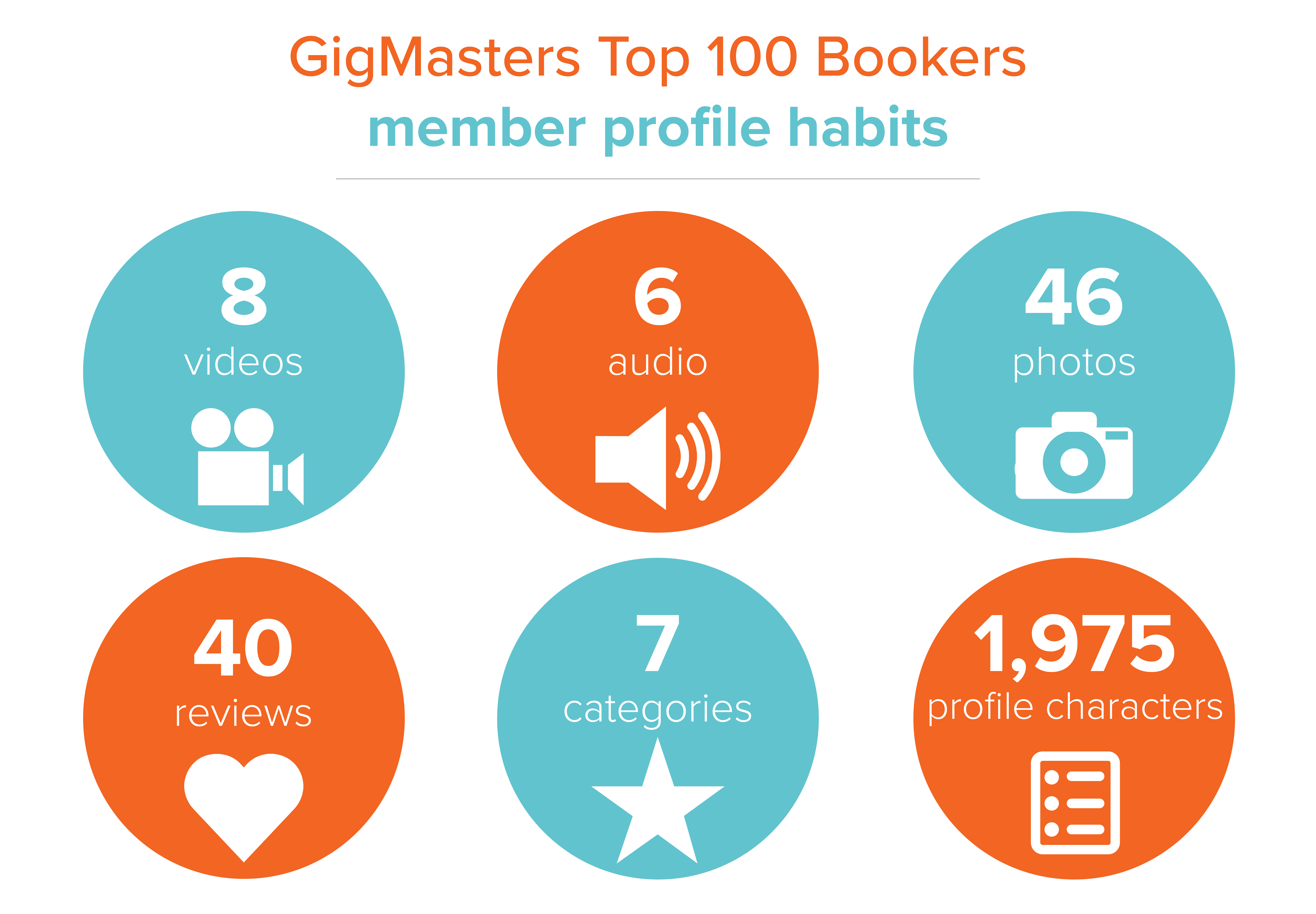 Profile Habits of GigMasters Top 100 Bookers