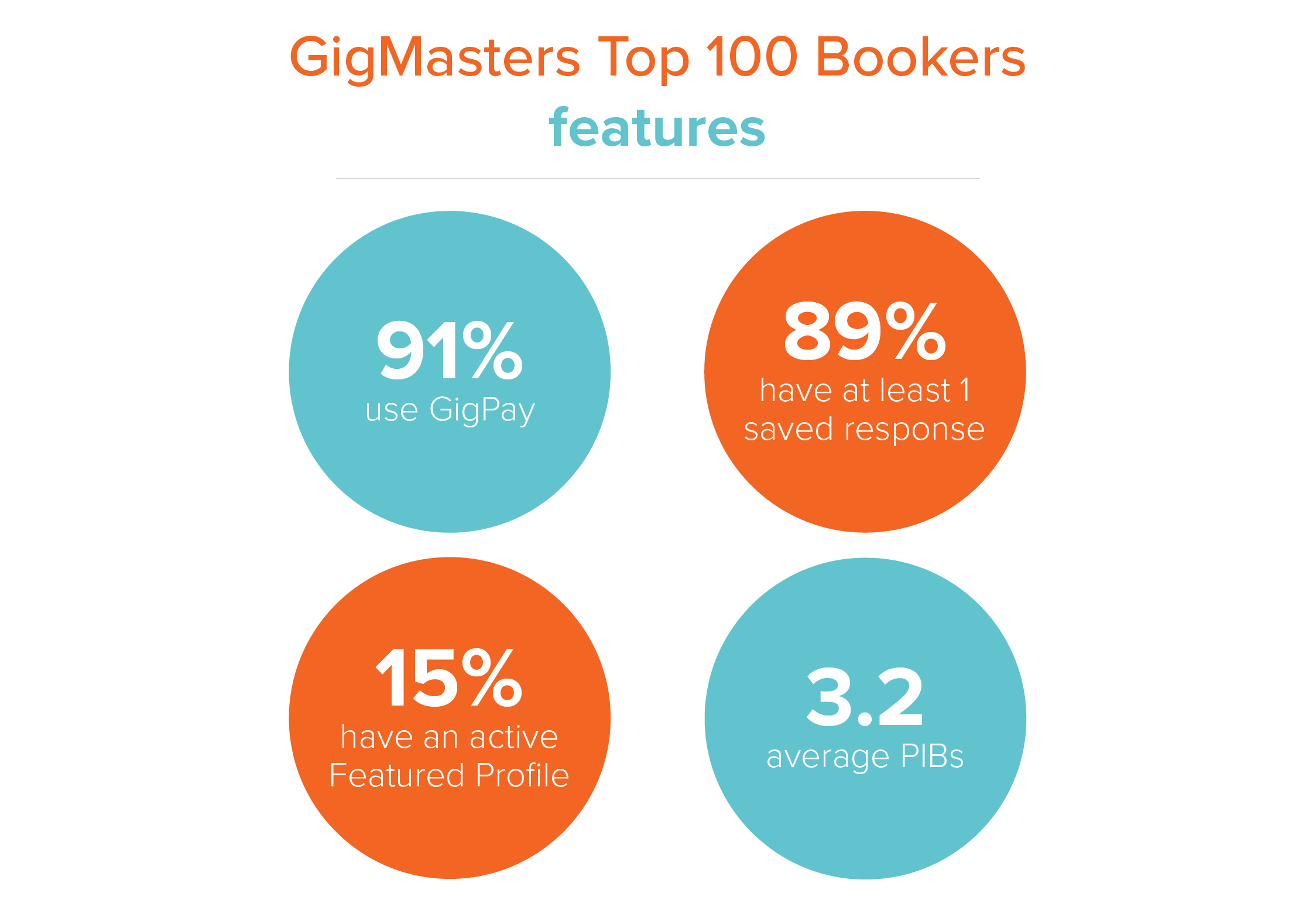 Habits of GM Top 100_Features-01