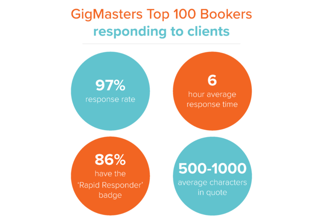 Habits of Top Bookers - Client Response